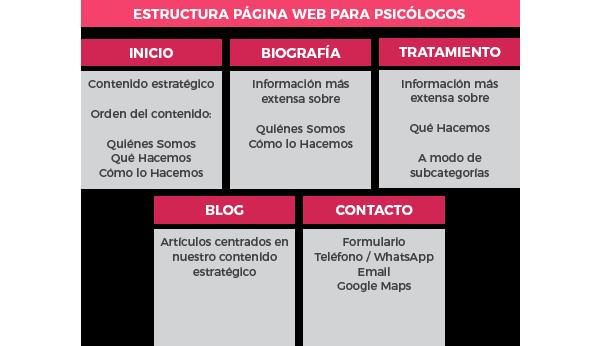 Estructura Web Psicólogo